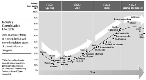 Consolidation Curve