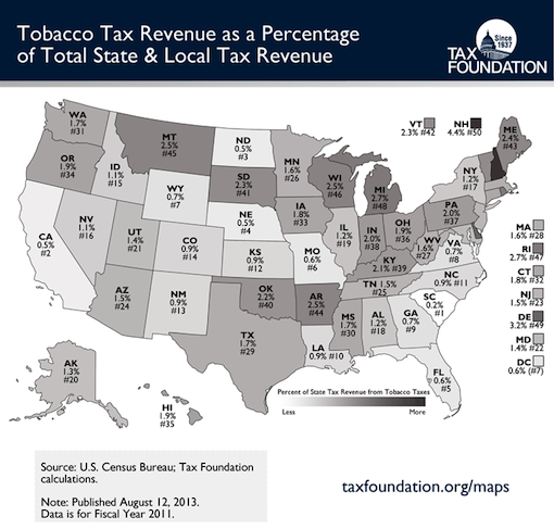 Tobacco-Taxes-as-a-percentage-of-state-local-rev